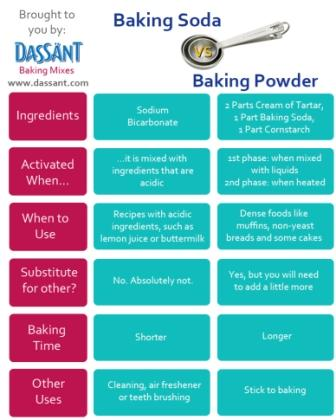 baking-soda-vs-baking-powder